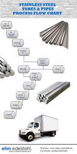Process Flow Chart Of Stainless Steel Tubes Pipes Visual Ly