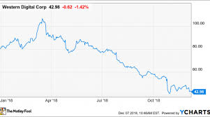Wdc Stock Chart Is Western Digitals Large Dividend Yield Sustainable Nasdaq