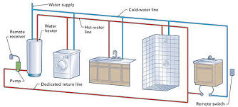 hot water circulation loops we re all familiar the long wait you turn on a hot water faucet and have to wait a full two minutes for the hot water to arrive