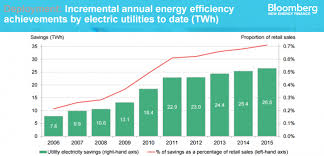 Utility Energy Efficiency Projects In The News A Wrap Up