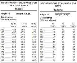Upsc Height Weight Chart Height And Weight Limit To Enter Nda