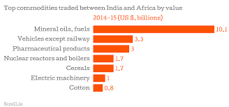 African Top Chart Four Charts That Show What India Has To Do If It Wants To