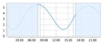 Bigbury On Sea Tide Forecast Times Height Charts