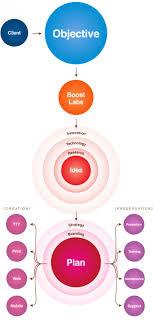 Web Marketing Flow Chart Visual Ly