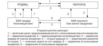 Формы безналичных расчётов Схема расчетов с использованием покрытого аккредитива