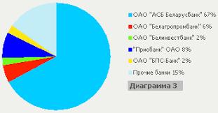 Потребительское кредитование в РБ современное состояние проблемы  Рисунок 3 2 Распределение кредитной задолженности населения
