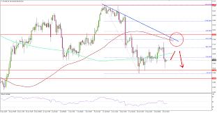 Crude Oil Price Could Struggle To Surpass 58 00 Titan Fx
