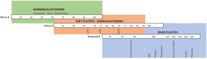 Material Hardness Chart Oakland New Jersey