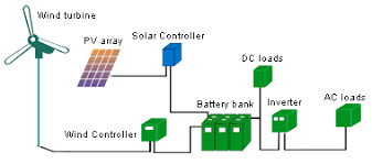 solar installation diagram wiring diagram for car engine solar panel standard dimensions likewise 12 volt battery disconnect switch wiring diagram likewise solar dhw installation