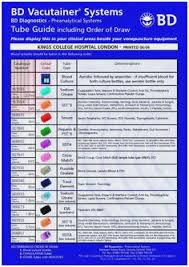 Complete Bd Vacutainer Tube Guide Order Draw Blood Draw