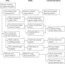 Process Decision Program Chart Pdpc