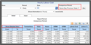 Labour Chart Hourly Labour Cost