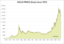 Gold Value Chart The Historical Price Of Gold