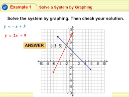 solve the system by graphing then check your solution