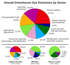 Pie Chart Of Greenhouse Gas Emissions File Greenhouse Gas By Sector 2000 Svg Wikimedia Commons