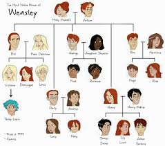 vitamin c sickle cell anemia medical image gallery harry potter and ginny weasley family tree
