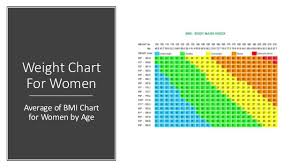 Bmi Chart Women Weight Chart For Women Average Of Bmi Chart For Women By Age