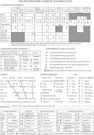 Recommended ipa fonts available on various platforms International Phonetic Alphabet Chart Full Free Download