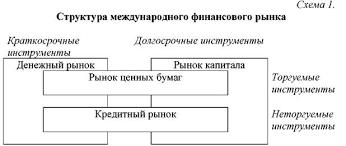 Реферат Международные финансовые рынки и их основные операции Реферат Международные финансовые рынки и их основные операции