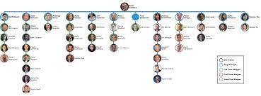 Infocus Org Chart Infocus Blog Dell Technologies Services