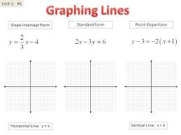 graphing linear equations in slope intercept and standard form