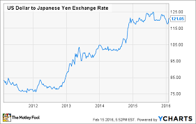 Yen Dollar Exchange Rate Chart Why Hawaiian Airlines Is Rooting For A Stronger Yen The