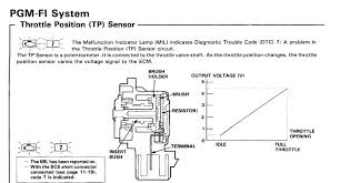 how to calibrate your tps the sixth gen tps wiring solutions at Tps Wiring Diagram