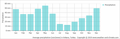 Turkey Weather Chart Climate And Average Monthly Weather In Ankara Central
