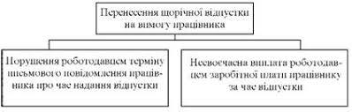 Ежегодные отпуска по желанию работника Трудовое право Украины  Випадки перенесення щорічної відпустки на вимогу працівника