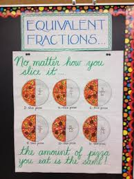 Comparing Fractions Anchor Chart I Combined 3 Fraction Anchor Charts Together And This Is Ho