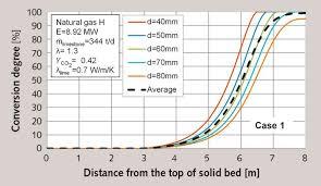 Simulation Of Limestone Calcination In Normal Shaft Kilns