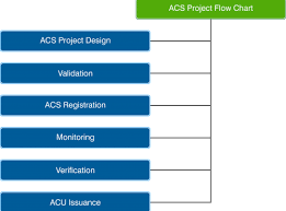 Acu Org Chart Acs Project Cycle Asian Carbon Standard