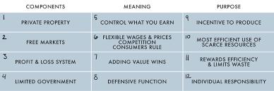 Philosophy Matrix Chart The Free Enterprise Philosophy In A 12 Cell Matrix Main