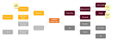 concept map  example and template