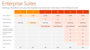 Office 365 Enterprise Plans Comparison Chart Gregarius Betanews Com Office 365 For Business Cloud