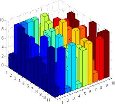 3d Bar Chart Matlab Change Cubes In 3d Plot Pgfplot To Bars Tex Latex Stack