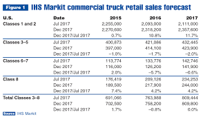 What Is A Sales Forecast Commercial Truck Chassis Sales Forecast Improves At End Of Year