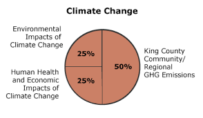 2014 Climate Change King County
