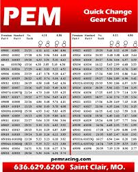 Quick Change Rear End Gear Chart Pem Premium Lightweight Quick Change Gears Circle Track