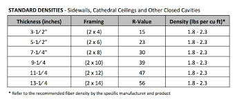 Cellulose Insulation R Value Chart Original Bibs System Bibs