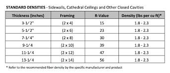 bibs r value recommended fiber densities bibs original system