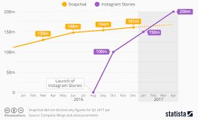 Instagram Followers Chart Instagram Followers Chart
