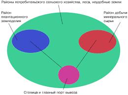 Мировое хозяйство и научно техническая революция НТР География  Схема территориальной структуры хозяйства развивающихся стран