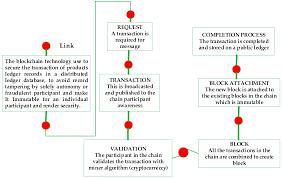 J Free Full Text Crypto Hash Algorithm Based Blockchain