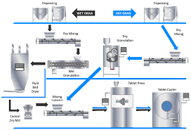Process Flow Chart Of Tablet Manufacturing Www