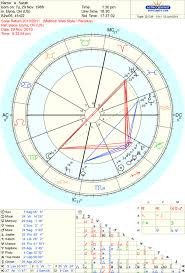 Astrology Info How To Read A Solar Return Chart