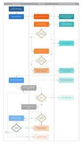 Design Process Flow Diagram Online Free Flowchart Maker Create Flowcharts Online In Lucidchart