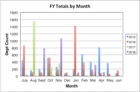 Yoy Comparison Chart How To Make Chart Showing Year Over Year Where Fiscal Year
