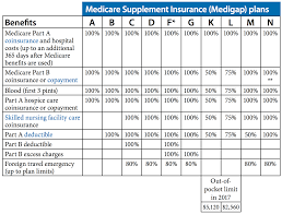 Medicare Supplement Chart Kaiser Insurance Group Medicare Supplemental Coverage