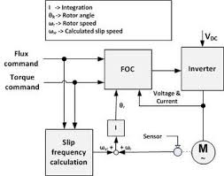 vector control motor simplified indirect foc block diagram 111